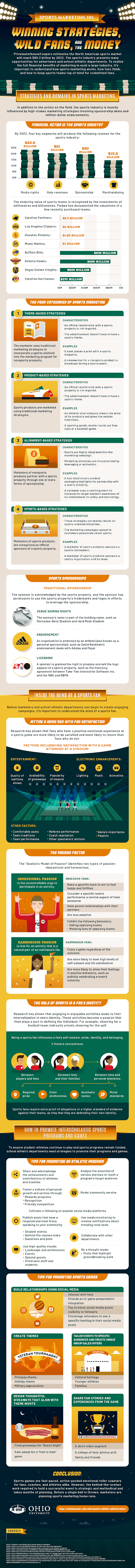 Winning Strategies, Wild Fans, and the Money #infographic