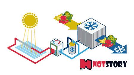 استخدام الطاقة الشمسية في التبريد والتكييف