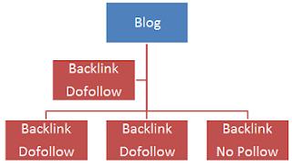 Daftar Nama Situs Blog Dofollow Pagerank Tinggi