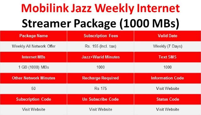 Jazz Packages, Jazz Weekly Package, Jazz weekly internet Package, Jazz Weekly Call Package, Jazz weekly SMS Package, Jazz Weekly All Network Package, Jazz weekly Package Weekly All Network, Jazz Call PAckages ,Jazz SMS Packages, Jazz Internet Packages