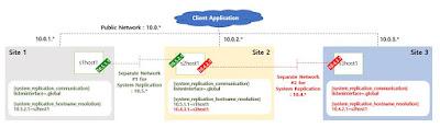 SAP HANA Tutorial and Material, SAP HANA Guides, SAP HANA Learning, SAP HANA Certification, SAP HANA Platform