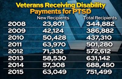 Combat PTSD News | Wounded Times: Fake PTSD Veterans ...