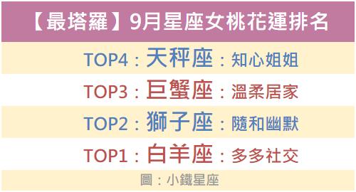 【最塔羅】九月星座女桃花運排名,誰的異性緣最好?