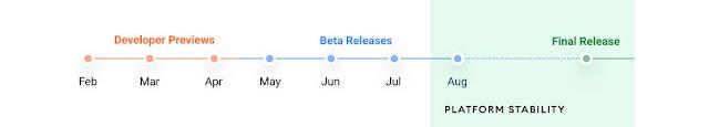 جوجل تصدر معاينة المطورين الأولى لنظام أندرويد 12