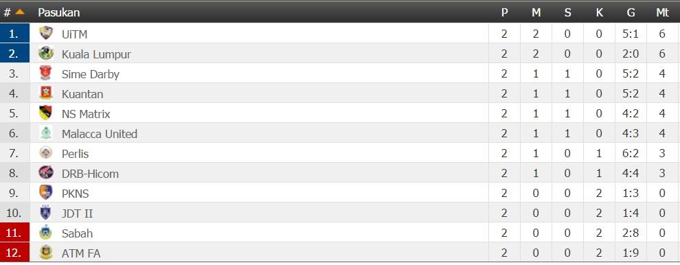 Keputusan Liga Perdana 2016