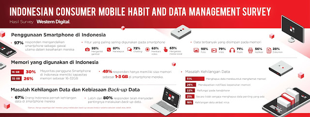 Backup Data Smartphone Dengan USB OTG SanDisk