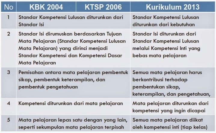 Perbedaan Kurikulum 2013 Dengan Ktsp Dokumen Kurikulum 2013 Slideshare Perbedaan Antara Kurikulum 2013 Dan Kurikulum Sebelumnyadapat Dilihat