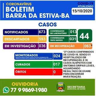 Barra da Estiva confirma mais 05 casos da Covid-19; total de ativos chega a 27
