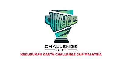 Kedudukan Carta Challenge Cup Malaysia 2020