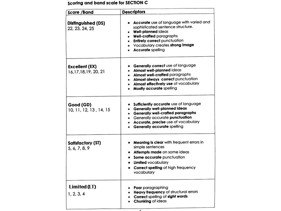 essay question for upsr Upsr results analysis by  number of papers assessed, the type of  question set and the minimum  (essay) and english language ( comprehension.