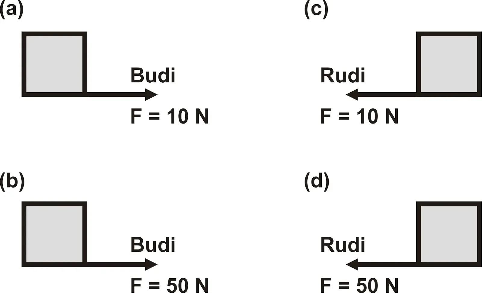 Kumpulan Soal Dan Pembahasan Lengkap Tentang Gaya Dan Hukum Newton Materi Fisika Kelas 8 Fisika