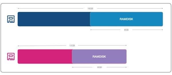 تقنية RAMDISK