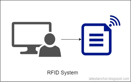 How does RFID work