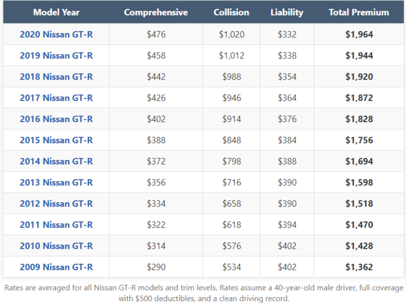 Nissan GTR Insurance Cost by Model Year