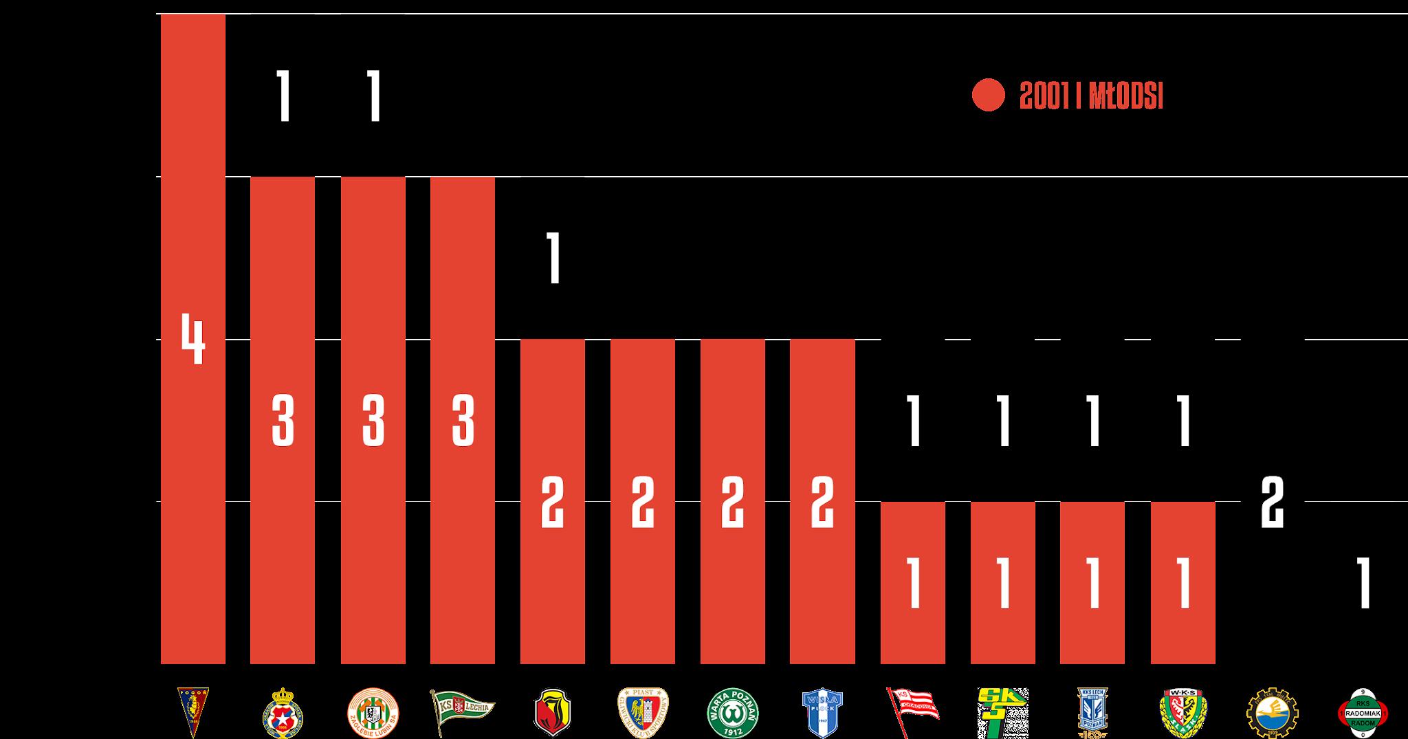 Młodzieżowcy w poszczególnych klubach podczas 5. kolejki PKO Ekstraklasy<br><br>Źródło: Opracowanie własne na podstawie ekstrastats.pl<br><br>graf. Bartosz Urban