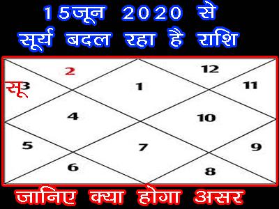 kya prabhav hoga 12 rashiyo par surya ke mithun rashi me aane ka