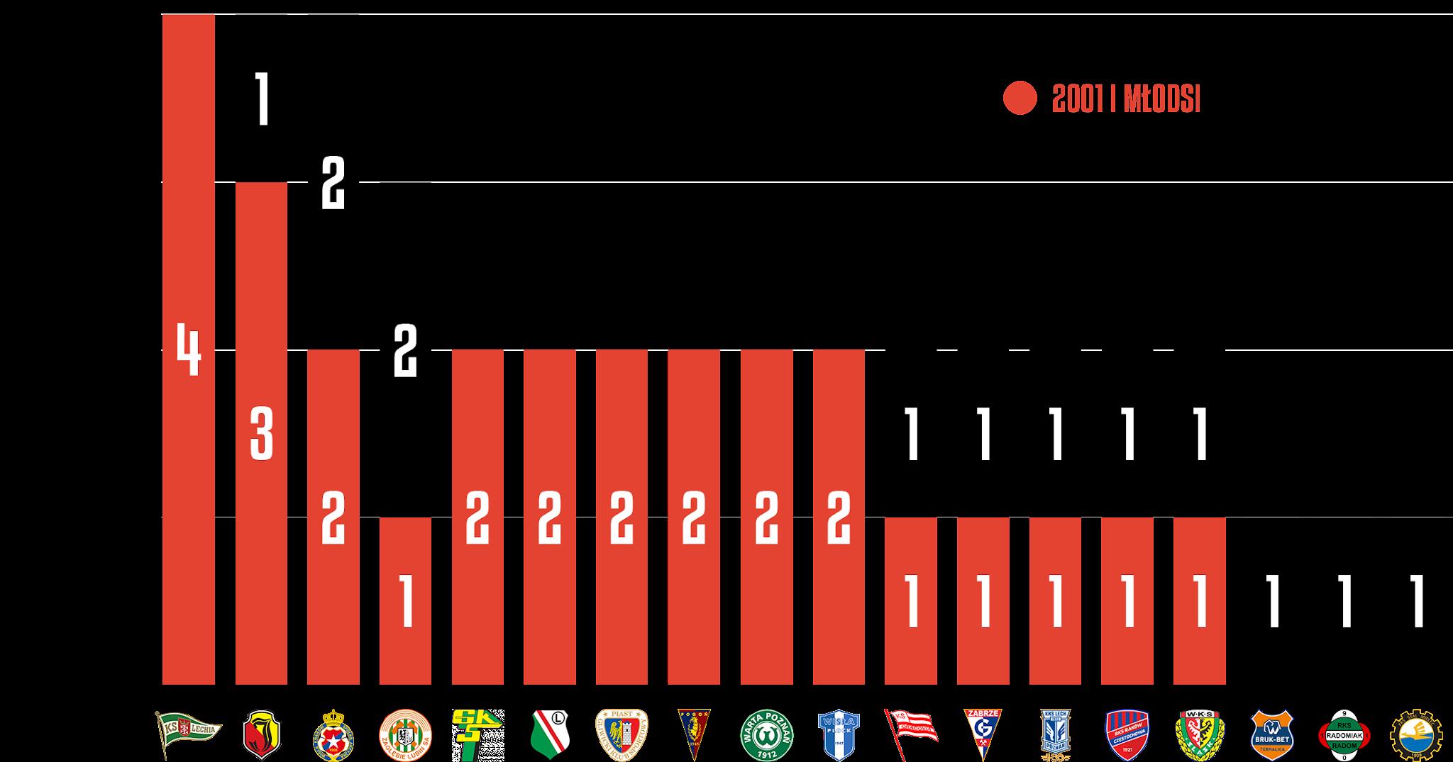 Młodzieżowcy w poszczególnych klubach podczas 7. kolejki PKO Ekstraklasy<br><br>Źródło: Opracowanie własne na podstawie ekstrastats.pl<br><br>graf. Bartosz Urban