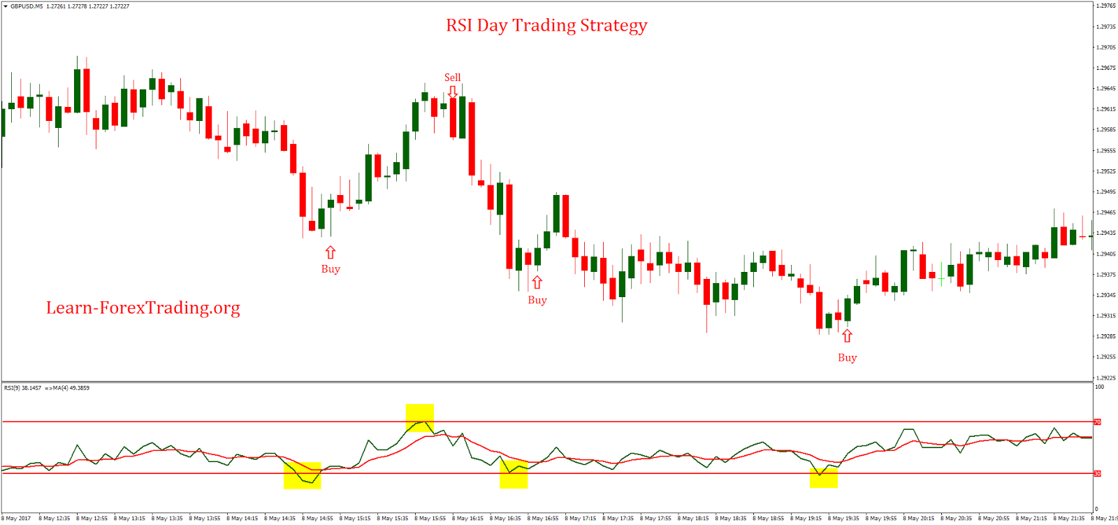 Forex bank trading strategy