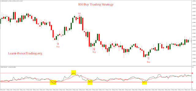 RSI Day Trading Strategy