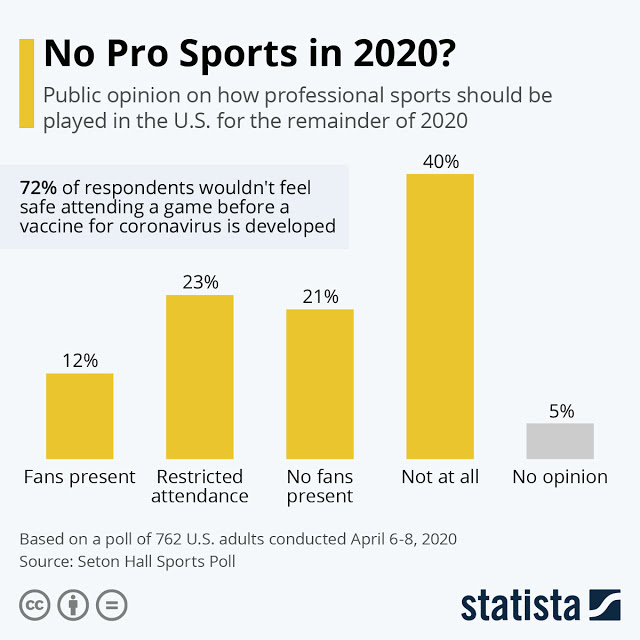 Will We See Professional Sports in 2020? #infographic