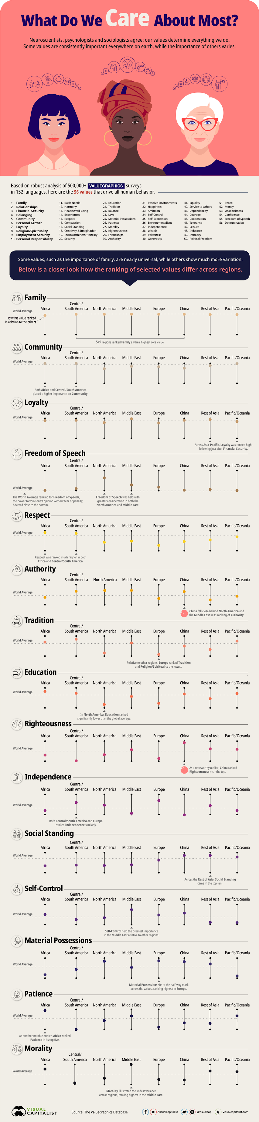 The World's Most Influential Values, In One Graphic #infographic #Leadership #World #Graphic