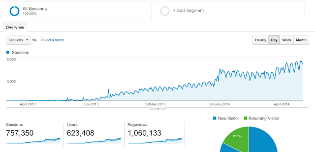 HOW TO INCREASE BLOG TRAFFIC FOR FREE: 101 (Free) Ways To Boost Traffic