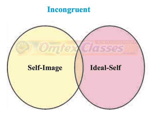 Chapter 3 - Self Balbharati solutions for Psychology 11th Standard Maharashtra State Board