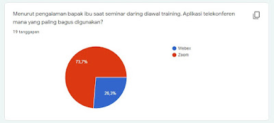 Hasil survey Training MGMP