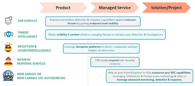 Esquema del servicios de outsourcing completo de SOCs imagen