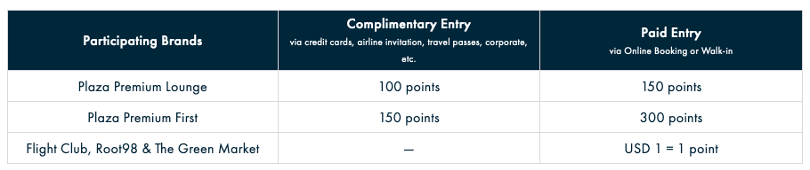 Plaza Premium Lounges revamps loyalty program - download the new Smart Traveller App by March 31 to receive 200 points + a 1st visit bonus