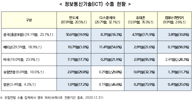 2021년 1월 정보통신기술(ICT) 수출 163.0억불, 전년 동월 대비 21.7% 증가