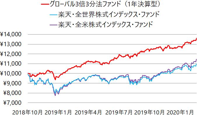グローバル3倍3分法ファンド(1年決算型)、全世界株式、米国株式の基準価額の推移(チャート)