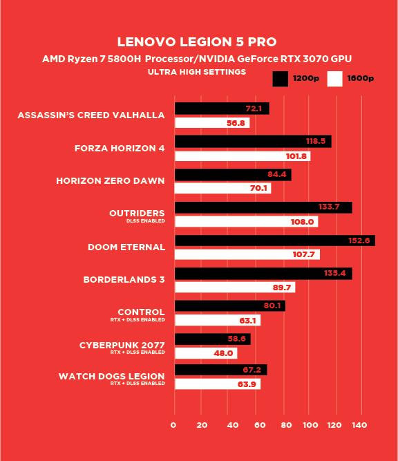 Review đánh giá laptop thế hệ mới Lenovo Legion 5 Pro