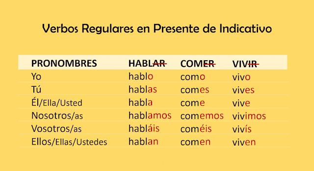 Verbos em Espanhol no Presente do Indicativo