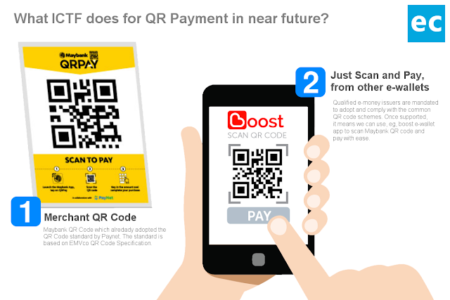 What ICTF does for QR Payment in the near future?