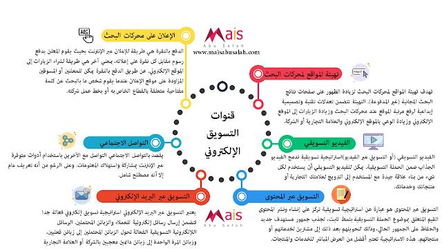 إنفوجرافيك بقنوات التسويق الإلكتروني وتعريفها:
