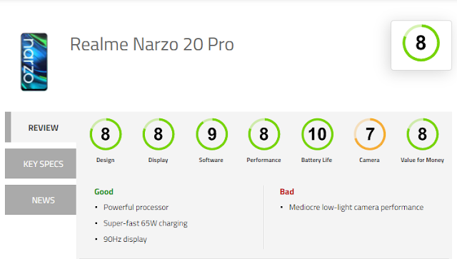Realme-Narzo-20-pro-Ratings-&-Reviews