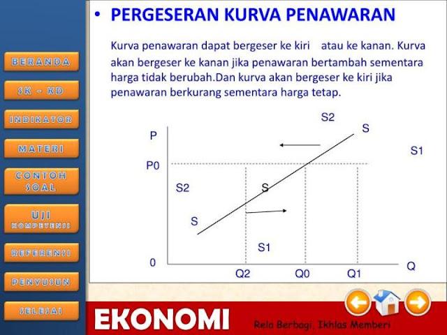 Kurva Penawaran Dan Pergeseran Kurva Penawaran (The Supply Curve)
