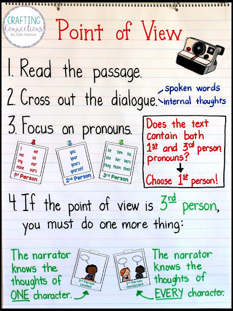 Point of View Anchor Chart including first person, second person, third person limited, and third person omniscient points of view.