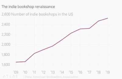 Bookshop Renaissance