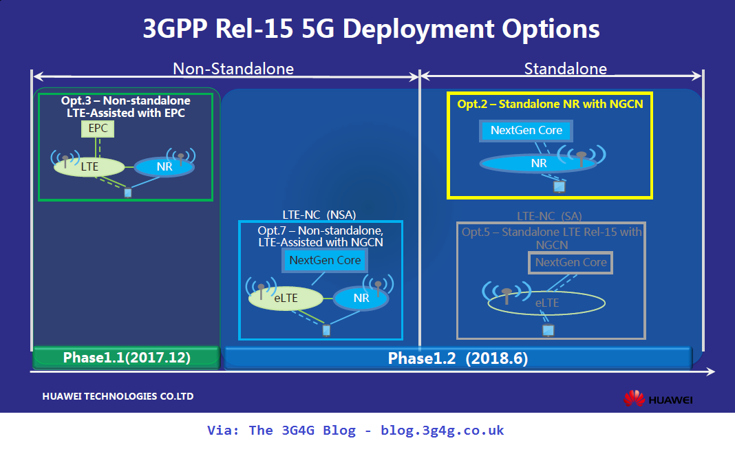 The 3G4G Blog: 5G Architecture Options for Deployments?