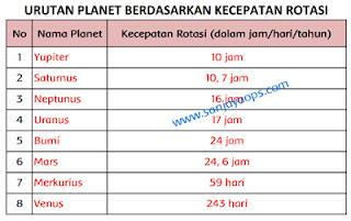Urutan planet yang melakukan rotasi paling cepat hingga yang paling lambat