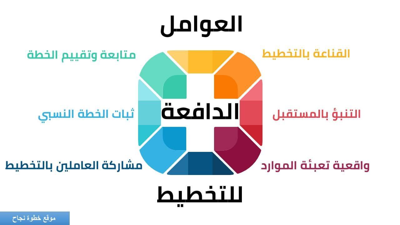 صورة | مفهوم التخطيط