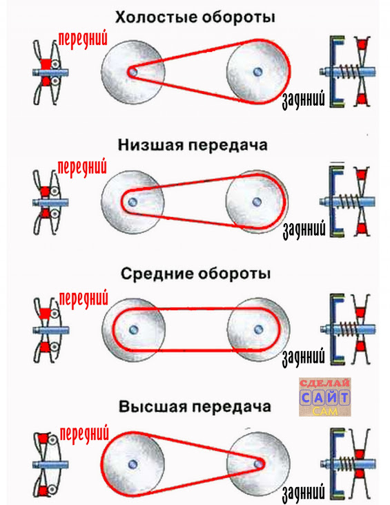 принцип работы вариатора honda lead fa48