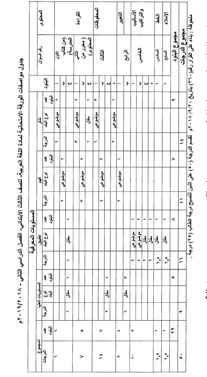 مواصفات الورقة الامتحانية لجميع المواد (ابتدائى - اعدادى - ثانوى) ترم ثانى 2019  FB_IMG_1554502673937
