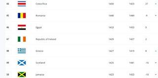 تصنيف الفيفا للمنتخبات أغسطس 2021..مصر في المركز 46
