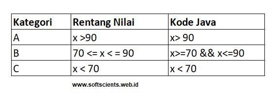 Syarat Kondisi IF THEN ELSE pada Bahasa Java