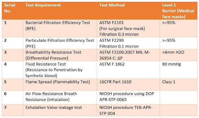 Face mask test standards and testing method