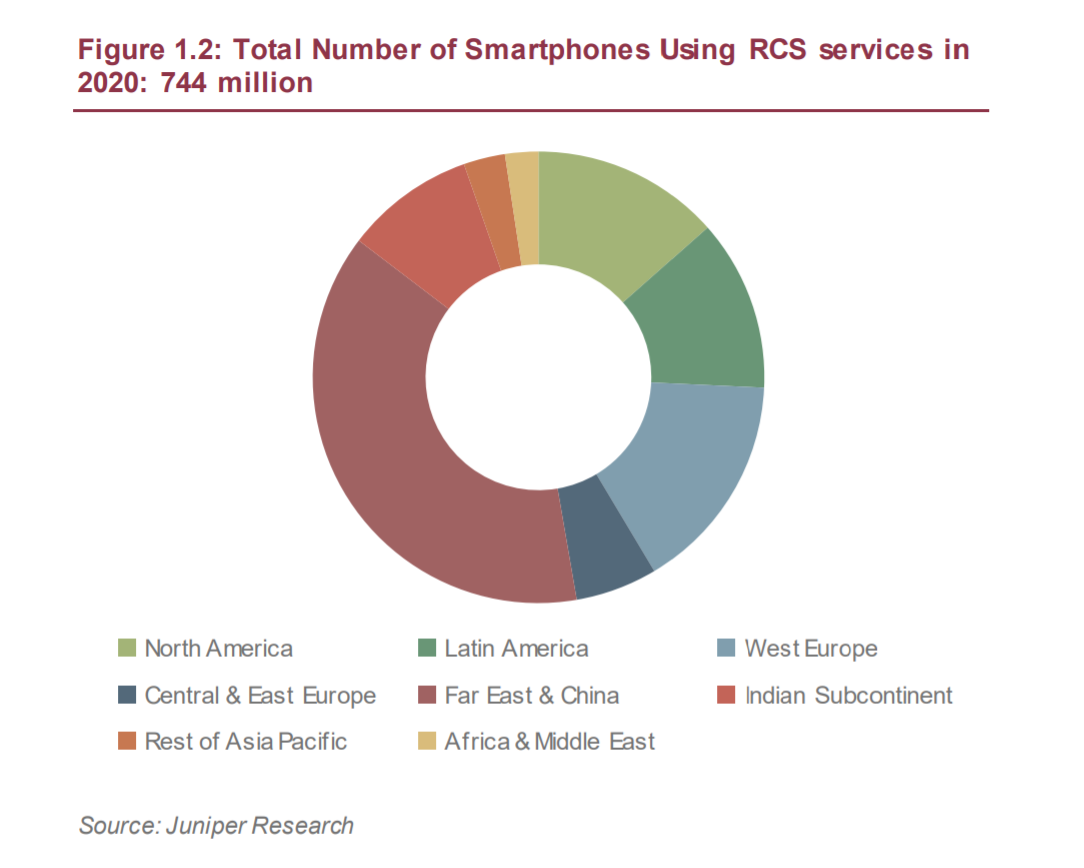 The report forecast that the number of RCS-enabled smartphones will grow to 744 million