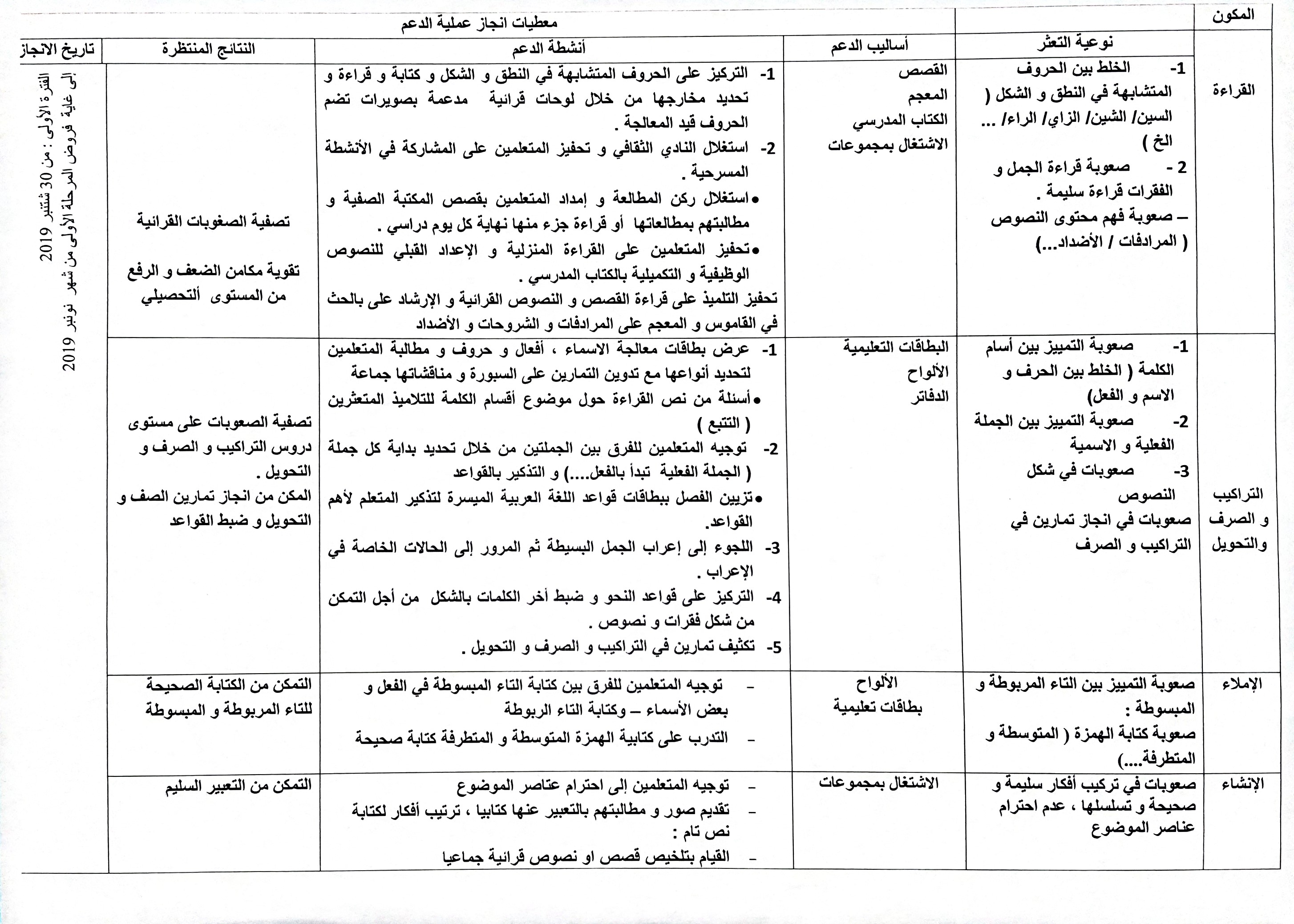 خطة الدعم التربوي - اللغة العربية